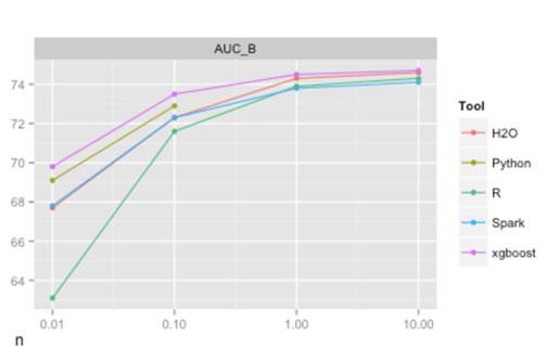 Using H2O R Models at System1