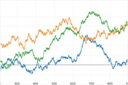 Using Bandit Algorithms on Changing Reward Rates