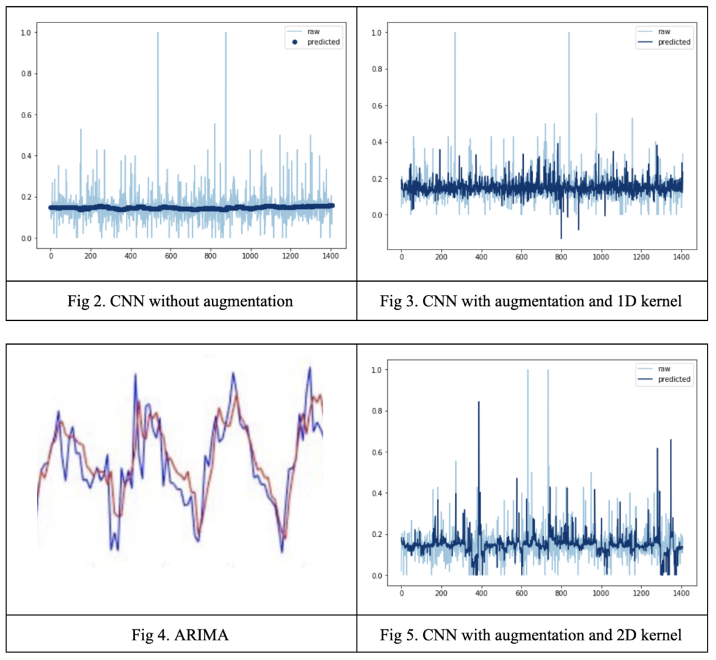 An Augmentation Experiment in Time Series Modeling